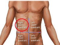 Location of Gallbladder Pain
